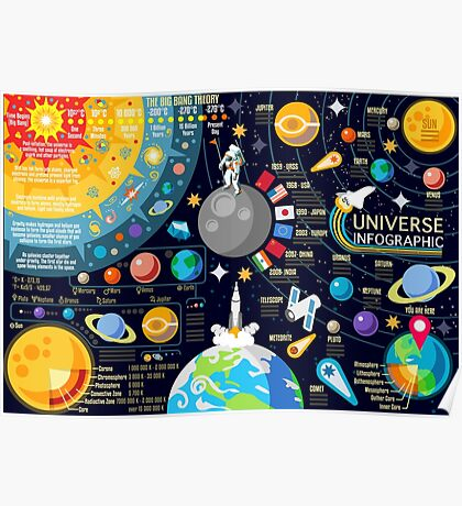Universe Concepts Infographics Poster