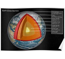 Earth - Cross Section Poster