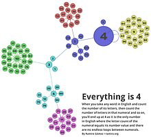 Everything is 4 in English - Network Graph for Math and Language Geeks by ramiro