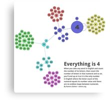 Everything is 4 in English - Network Graph for Math and Language Geeks Canvas Print