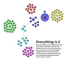 Everything is 4 in English - Network Graph for Math and Language Geeks Photographic Print