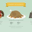 Holiday Turkey Infographic Card by Linda Nakanishi
