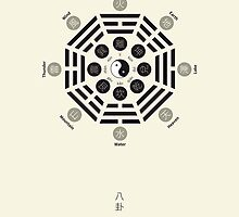 Bagua Poster With Eight Trigrams by Thoth-Adan
