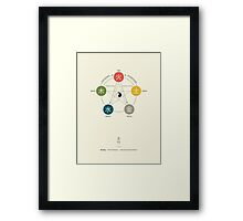 Five Elements / Phases Poster (Wu Xing) Framed Print
