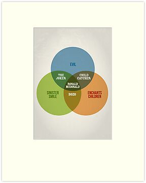 Clowns Venn Diagram by Stephen Wildish