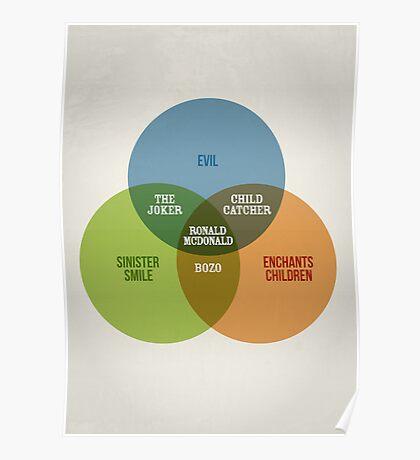 Clowns Venn Diagram Poster