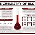 The Chemistry of Blood by Compound Interest