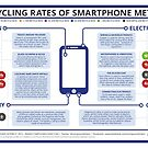 Recycling Rates of Smartphone Elements by Compound Interest