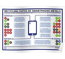 Recycling Rates of Smartphone Elements Poster