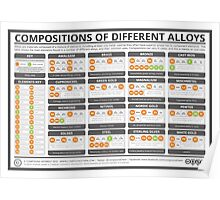 The Compositions of Metal Alloys Poster