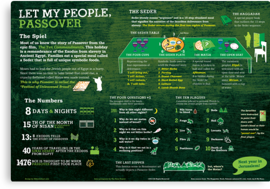 Passover explained: A Jewish holiday infographic by mikewirth