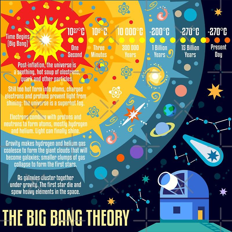 big bang theory concept