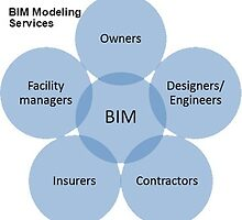 BIM Modeling Services  by theaecassociate
