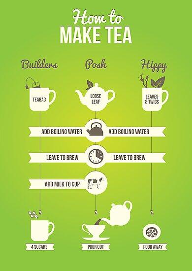 How to make tea by Stephen Wildish