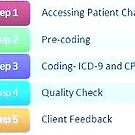 Medical Coding Services by angomark
