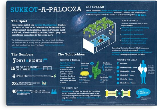 Sukkot explained: A Jewish holiday infographic by mikewirth