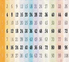 1 to 12 Times Tables Chart by PictureNZ