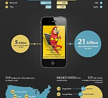 The infographic of Mobile App World by VickiKrohn