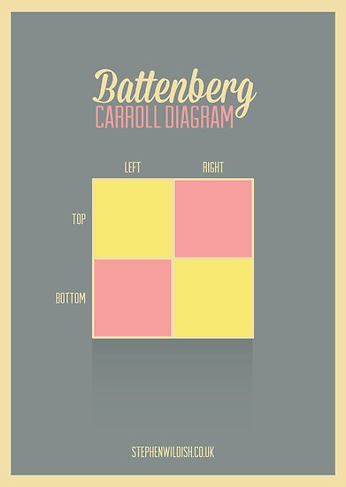 Battenberg Carroll Diagram by Stephen Wildish