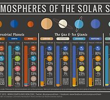 Atmospheres of the Solar System - With Titan & Pluto by Compound Interest