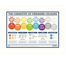 The Chemistry of Fireworks – Landscape Art Print