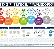 The Chemistry of Fireworks – Landscape by Compound Interest