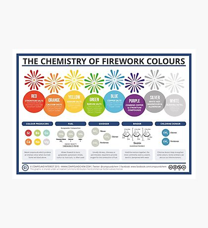 The Chemistry of Fireworks – Landscape Photographic Print