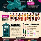 A Wibbly Wobbly Timey Wimey Infographic by Risa Rodil