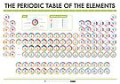 Periodic Table of Data - Group Names Version by Compound Interest