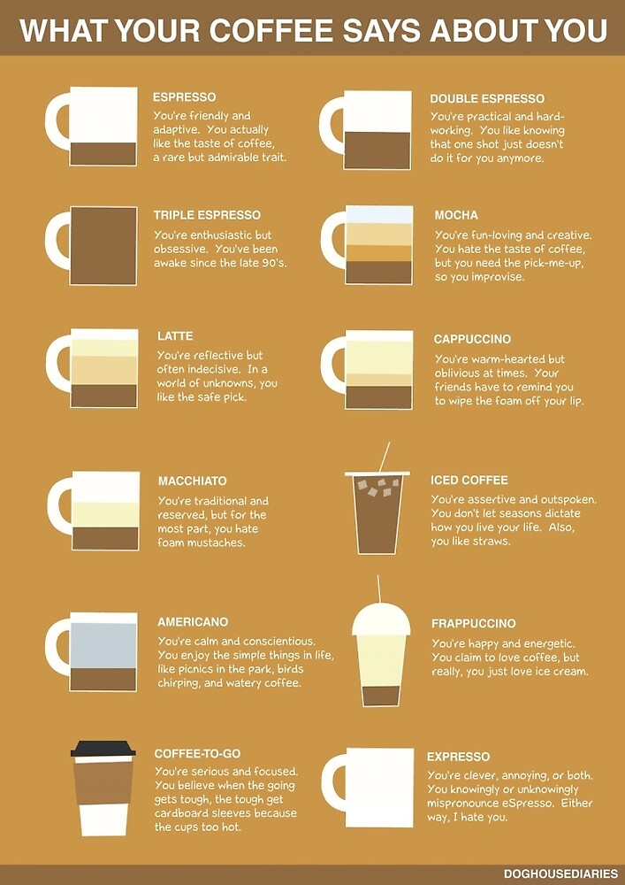 Coffee Reveals Your Personality! by EvaStall
