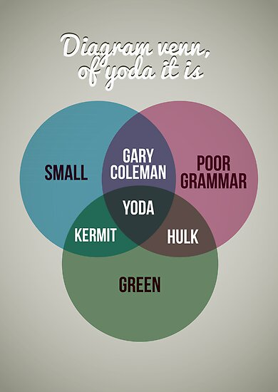 Diagram venn, of Yoda it is by Stephen Wildish