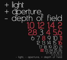 aperture + or - by kraftseins