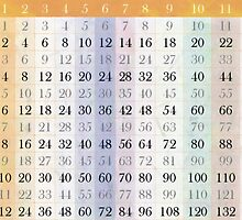 My Time Tables by PictureNZ
