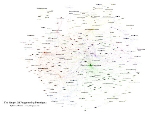 The Graph of Programming Paradigms by griffsgraphs