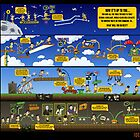 The Idea Catalyst Kit Level Map Poster by Ideaschema
