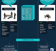 The most important web hosting terminologies by Infographics