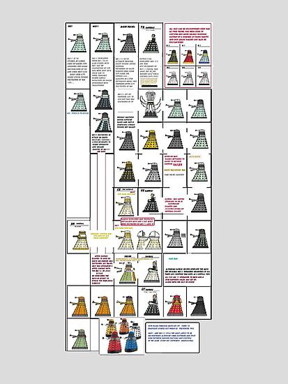 Dalek History by Radwulf