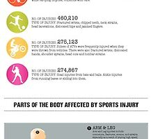 Interesting Sports Injury Studies by PenelopeHiggins