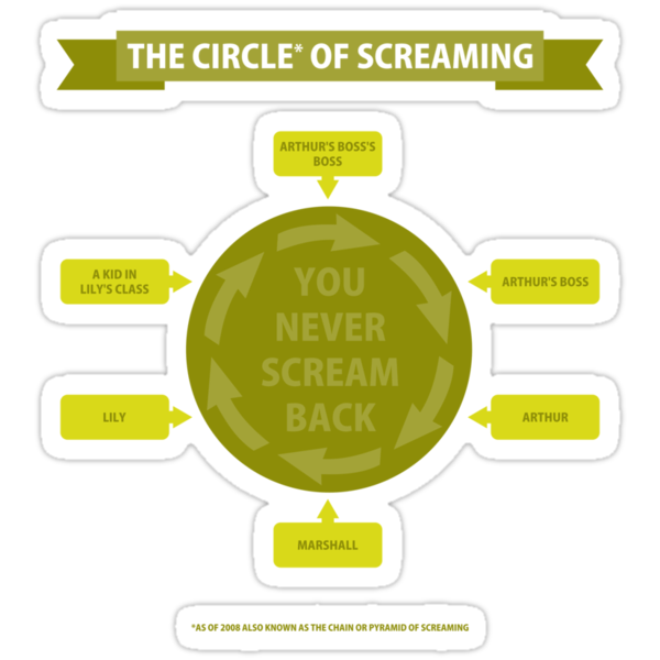 The Circle of Screaming by apalooza