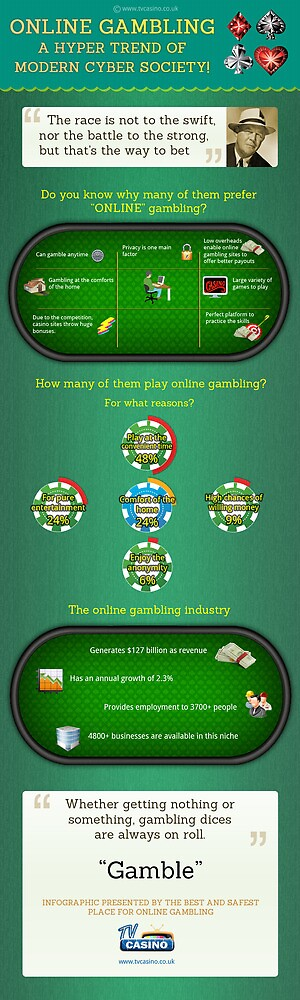 Online Gambling, A Hyper Trend Of Modern Cyber Society [Infographic] by Infographics
