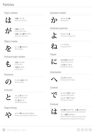 Japanese particles cheat sheet &amp; poster by Philip Seyfi