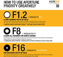 How to use Aperture Priority creatively. by Nicholas Griffin