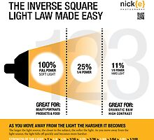 Understanding the inverse square law when it comes to lighting. by Nicholas Griffin