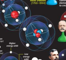 Evolution of the atomic model Sticker