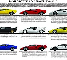 Lamborghini Countach 1974 to 1990 Model Chart by JetRanger