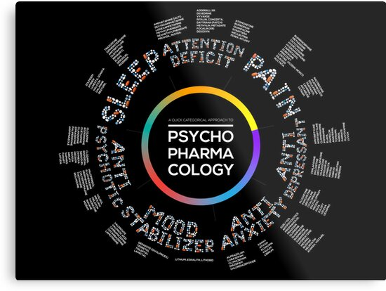 Psychopharmacology Infographic Poster by kgalabov