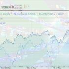 NASDAQ and FTSE Trading Charts by BinaryOptions
