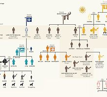 Game of Thrones Family Tree by Matt Malindine