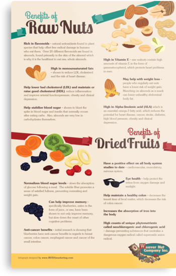 An Infographics on the Health Benefits of Raw Nuts and Dried Fruits by Infographics