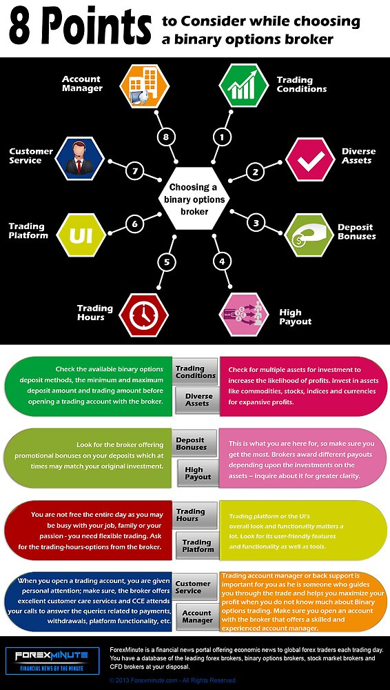 The Eight Points Checklist to select a binary options broke (infographics): by forexminute